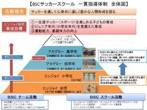 【幼児】BSCサッカースクール理念8 -