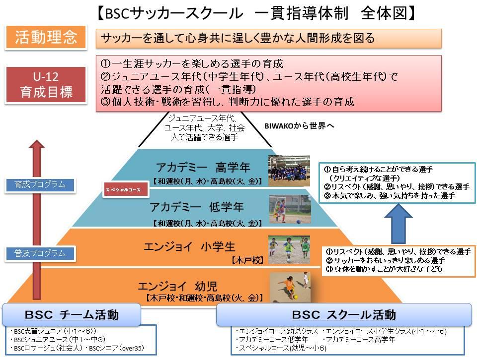 【高学年】BSCサッカースクール理念2